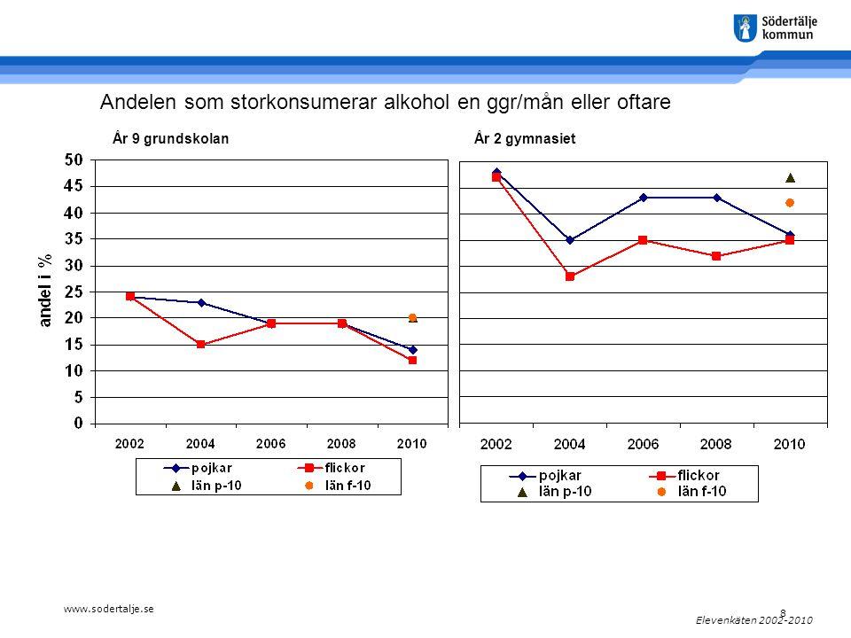 www.sodertalje.se 8 Elevenkäten 2002-2010 År 9 grundskolanÅr 2 gymnasiet Andelen som storkonsumerar alkohol en ggr/mån eller oftare