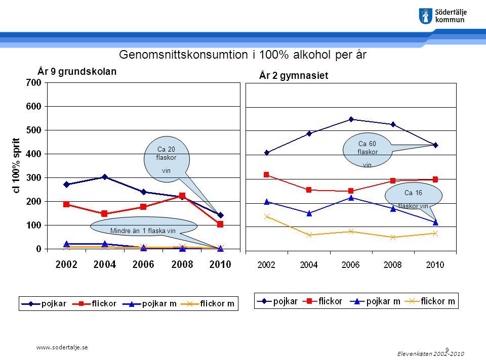 www.sodertalje.se 9 Elevenkäten 2002-2010 År 2 gymnasiet År 9 grundskolan Genomsnittskonsumtion i 100% alkohol per år Ca 20 flaskor vin Mindre än 1 flaska vin Ca 16 flaskor vin Ca 60 flaskor vin