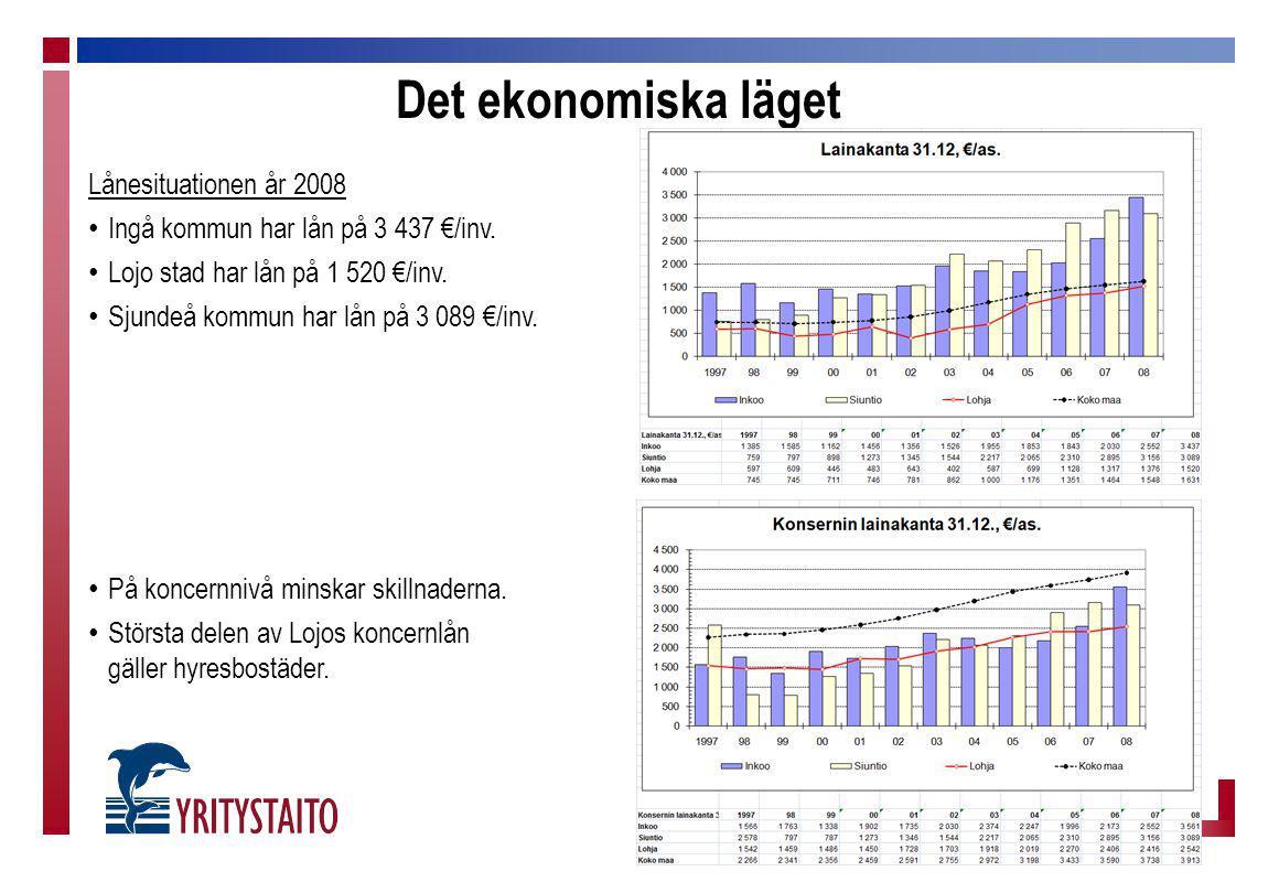 Det ekonomiska läget Lånesituationen år 2008 Ingå kommun har lån på 3 437 €/inv. Lojo stad har lån på 1 520 €/inv. Sjundeå kommun har lån på 3 089 €/i