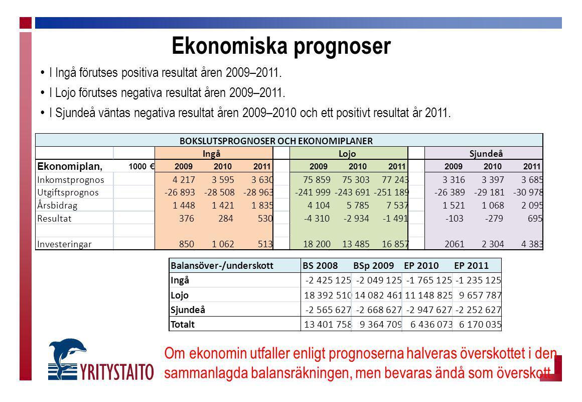Ekonomiska prognoser I Ingå förutses positiva resultat åren 2009–2011. I Lojo förutses negativa resultat åren 2009–2011. I Sjundeå väntas negativa res