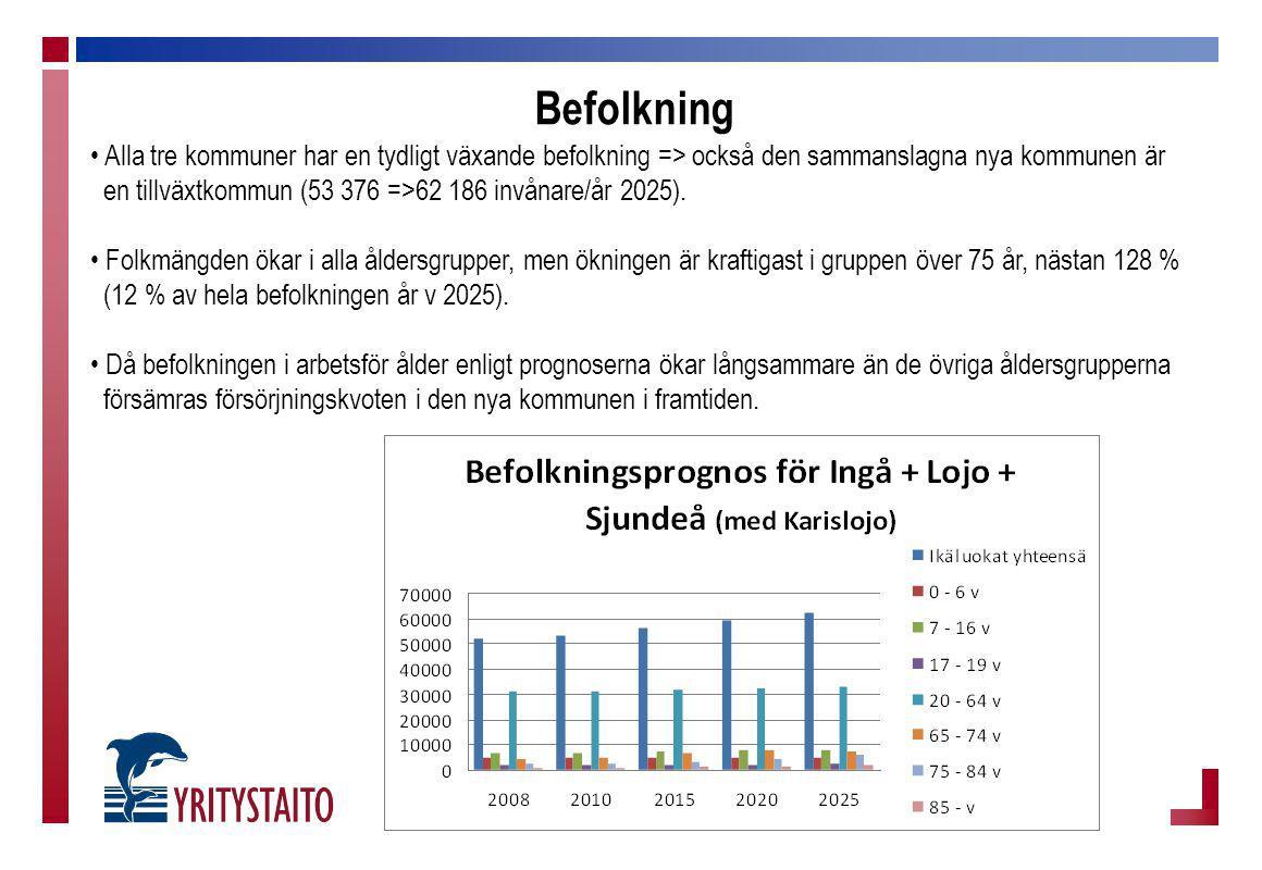 Befolkning Alla tre kommuner har en tydligt växande befolkning => också den sammanslagna nya kommunen är en tillväxtkommun (53 376 =>62 186 invånare/å