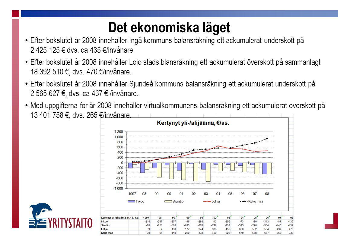 Det ekonomiska läget Efter bokslutet år 2008 innehåller Ingå kommuns balansräkning ett ackumulerat underskott på 2 425 125 € dvs. ca 435 €/invånare. E