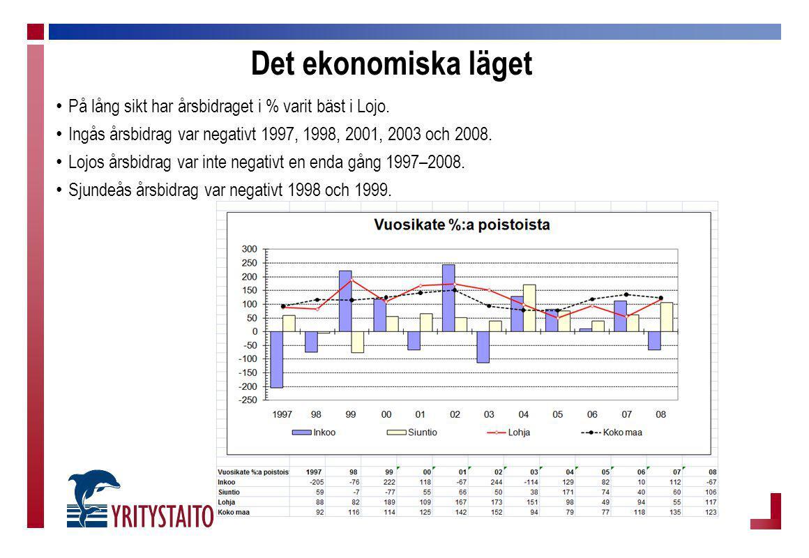 Det ekonomiska läget På lång sikt har årsbidraget i % varit bäst i Lojo. Ingås årsbidrag var negativt 1997, 1998, 2001, 2003 och 2008. Lojos årsbidrag