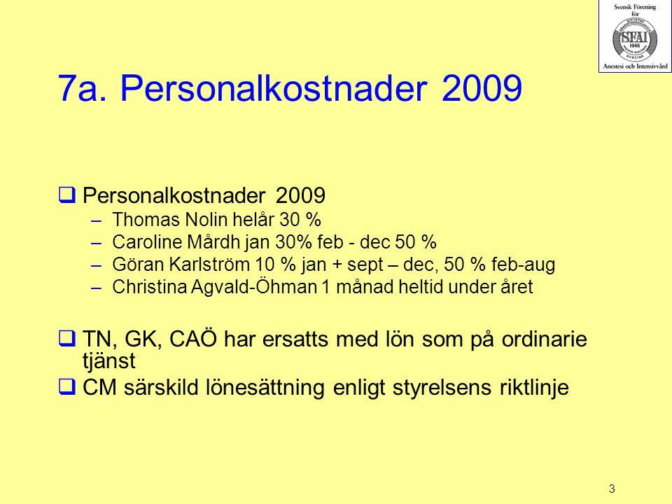 3 7a. Personalkostnader 2009  Personalkostnader 2009 –Thomas Nolin helår 30 % –Caroline Mårdh jan 30% feb - dec 50 % –Göran Karlström 10 % jan + sept