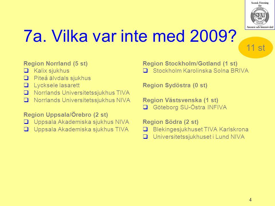 7a. Vilka var inte med 2009? 4 Region Stockholm/Gotland (1 st)  Stockholm Karolinska Solna BRIVA Region Sydöstra (0 st) Region Västsvenska (1 st)  G