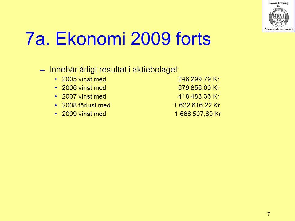 7a. Ekonomi 2009 forts –Innebär årligt resultat i aktiebolaget 2005 vinst med 246 299,79 Kr 2006 vinst med 679 856,00 Kr 2007 vinst med 418 483,36 Kr