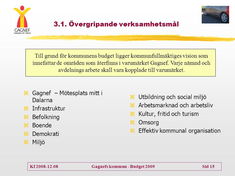 Kf 2008-12-08 Gagnefs kommun - Budget 2009 Sid 15 3.1. Övergripande verksamhetsmål zGagnef – Mötesplats mitt i Dalarna zInfrastruktur zBefolkning zBoe