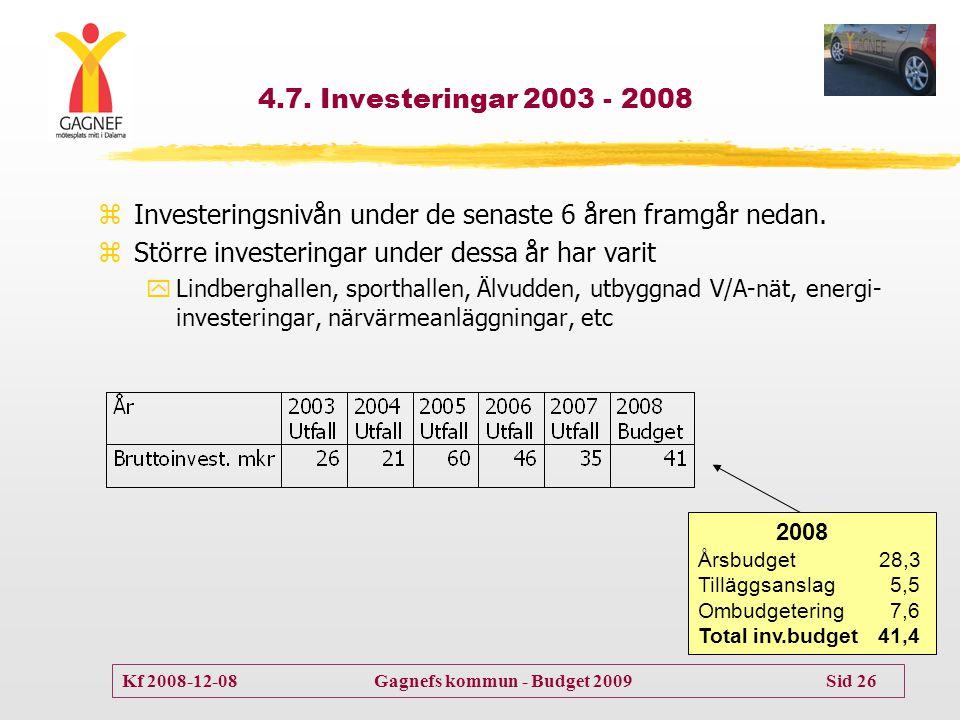 Kf 2008-12-08 Gagnefs kommun - Budget 2009 Sid 26 4.7. Investeringar 2003 - 2008 2008 Årsbudget 28,3 Tilläggsanslag5,5 Ombudgetering7,6 Total inv.budg