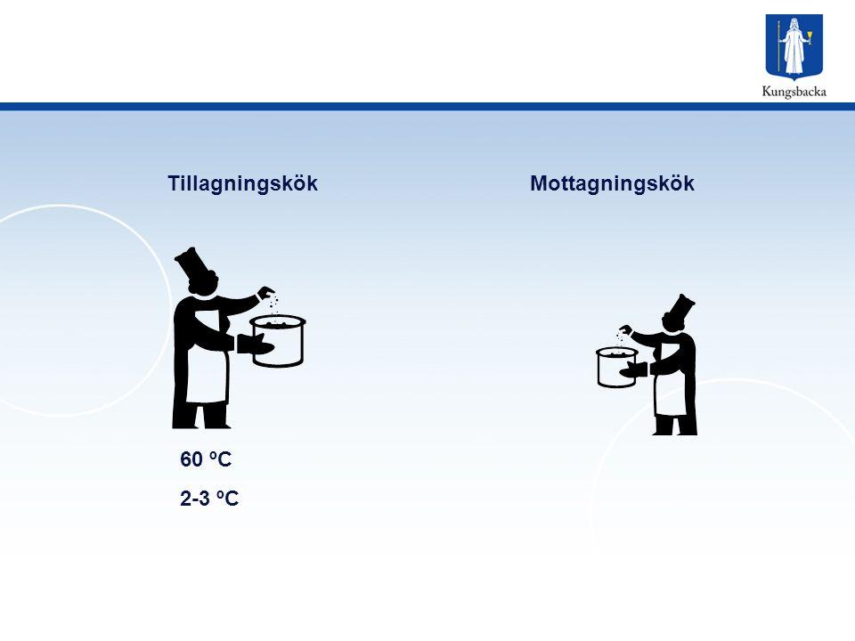 TillagningskökMottagningskök 60 ºC 2-3 ºC