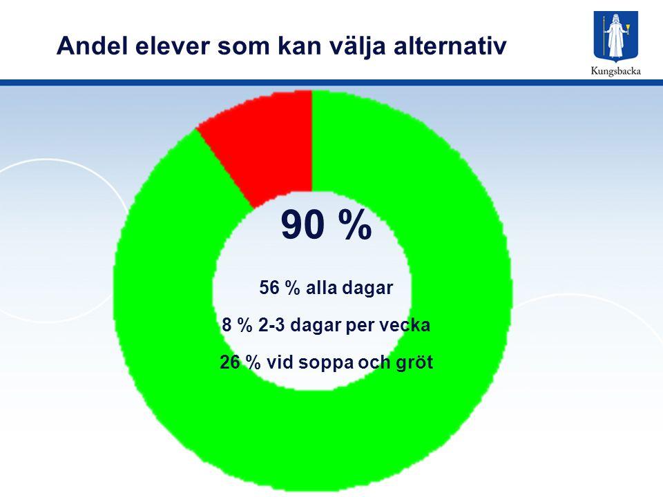Andel elever som kan välja alternativ 90 % 56 % alla dagar 8 % 2-3 dagar per vecka 26 % vid soppa och gröt