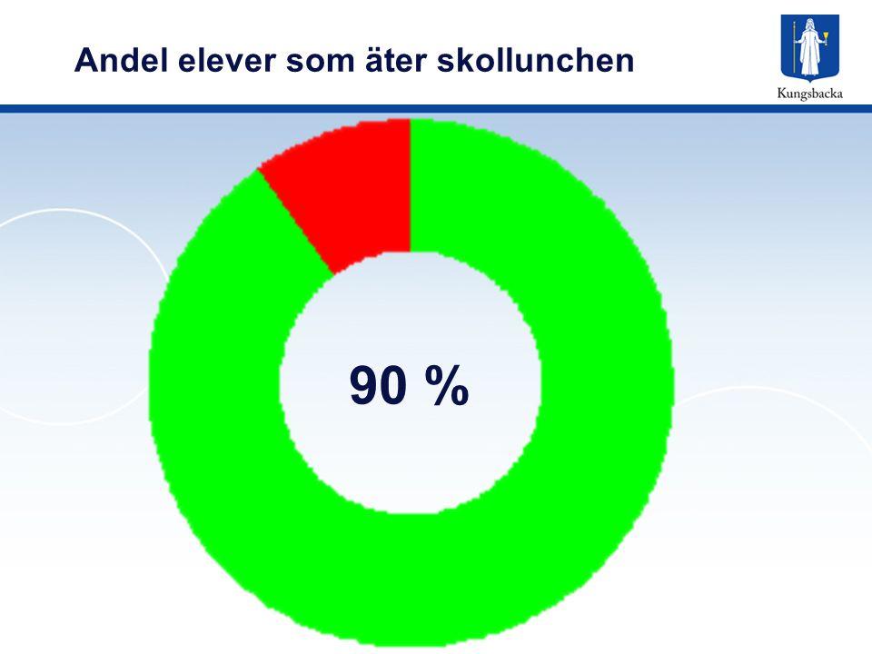 Andel elever som äter skollunchen 90 %