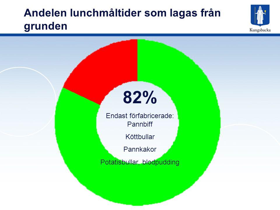 Andelen lunchmåltider som lagas från grunden 82% Endast förfabricerade: Pannbiff Köttbullar Pannkakor Potatisbullar, blodpudding