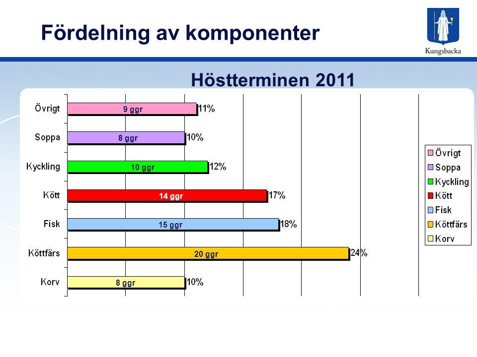 Fördelning av komponenter 9 ggr 8 ggr 10 ggr 14 ggr 15 ggr 20 ggr 8 ggr Höstterminen 2011