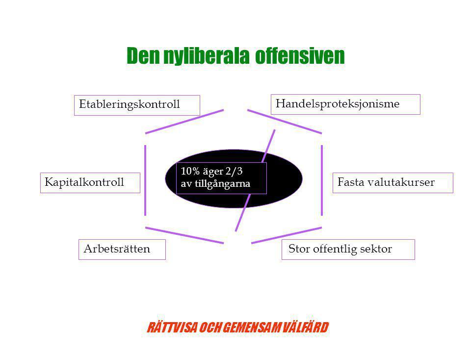 RÄTTVISA OCH GEMENSAM VÄLFÄRD Den nyliberala offensiven Fasta valutakurserKapitalkontroll EtableringskontrollHandelsproteksjonisme Arbetsrätten Stor offentlig sektor 10% äger 2/3 av tillgångarna