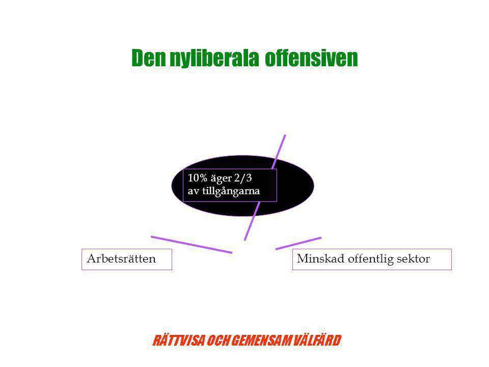 RÄTTVISA OCH GEMENSAM VÄLFÄRD Den nyliberala offensiven Arbetsrätten Minskad offentlig sektor 10% äger 2/3 av tillgångarna