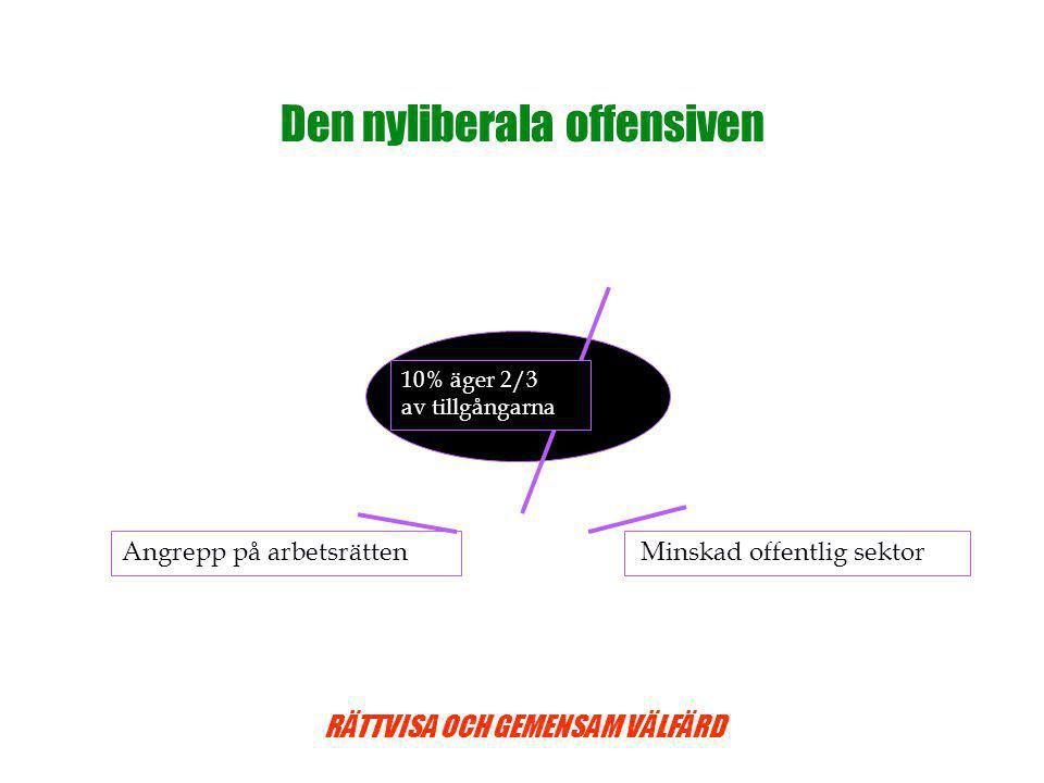 RÄTTVISA OCH GEMENSAM VÄLFÄRD Den nyliberala offensiven Angrepp på arbetsrätten Minskad offentlig sektor 10% äger 2/3 av tillgångarna