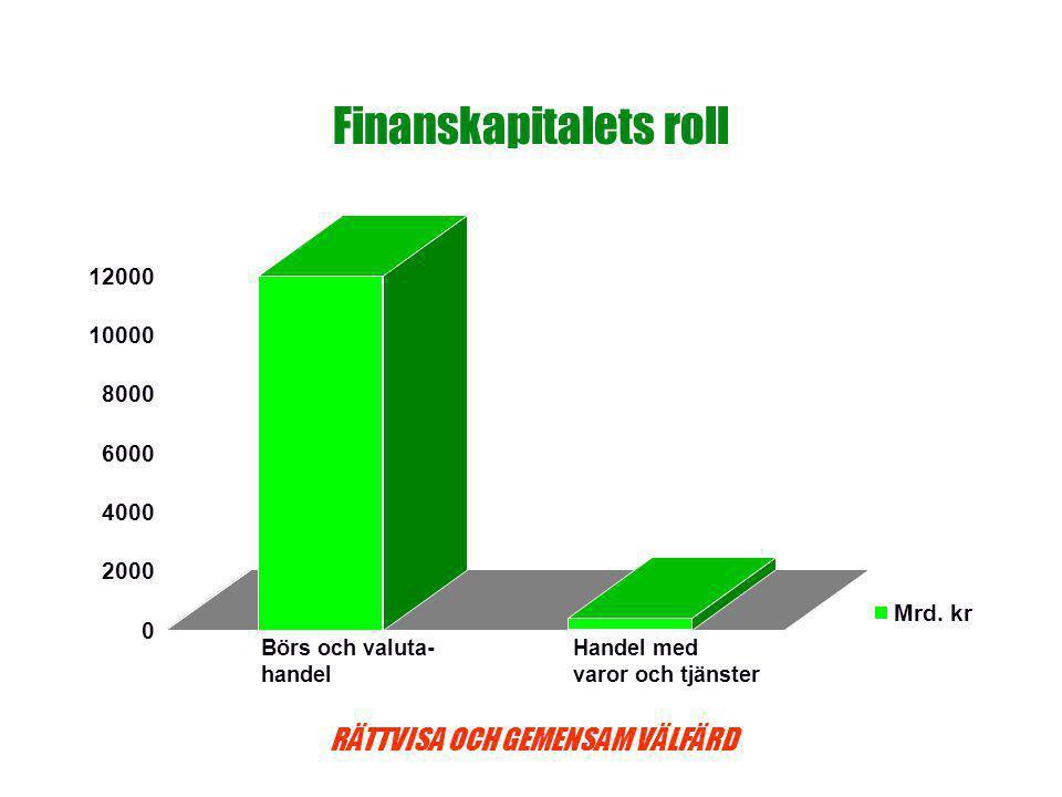 RÄTTVISA OCH GEMENSAM VÄLFÄRD Finanskapitalets roll 0 2000 4000 6000 8000 10000 12000 Mrd.