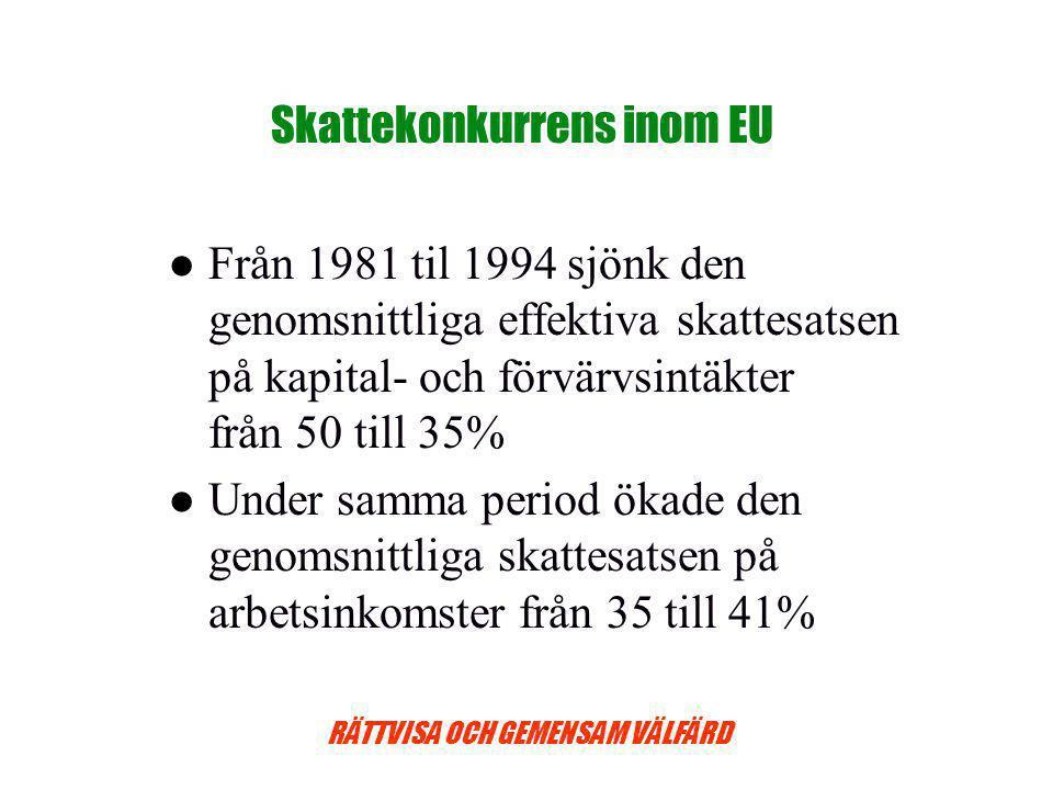 RÄTTVISA OCH GEMENSAM VÄLFÄRD Skattekonkurrens inom EU Från 1981 til 1994 sjönk den genomsnittliga effektiva skattesatsen på kapital- och förvärvsintäkter från 50 till 35% Under samma period ökade den genomsnittliga skattesatsen på arbetsinkomster från 35 till 41%