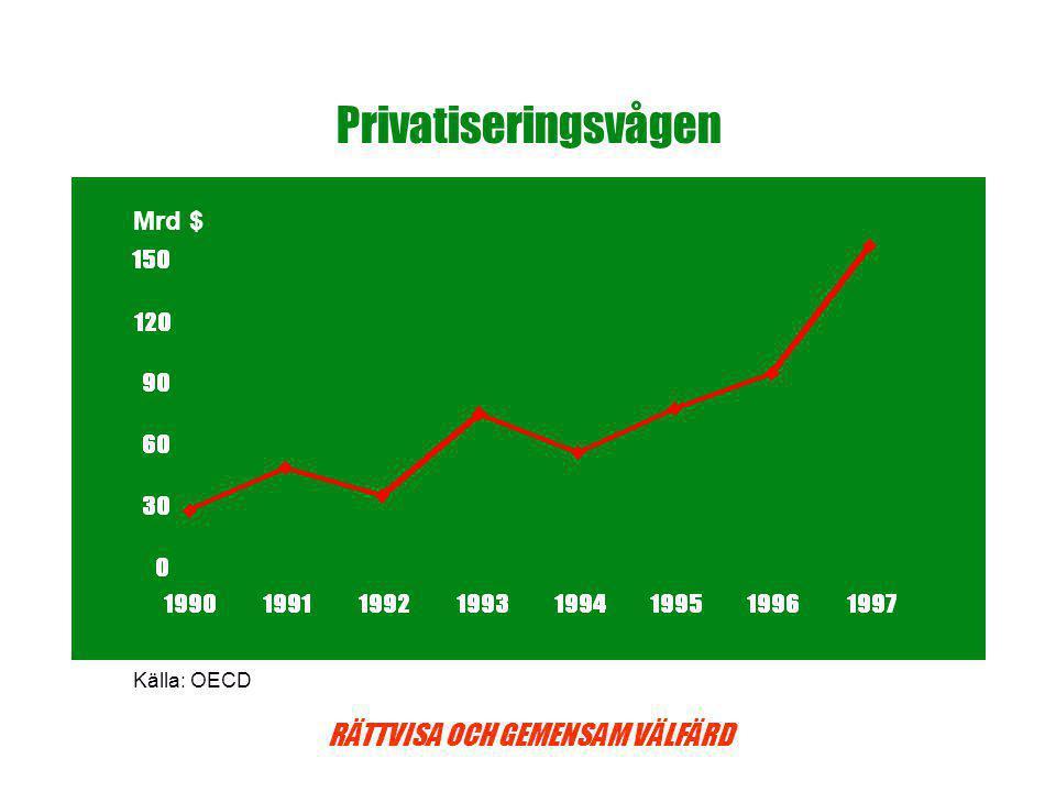 RÄTTVISA OCH GEMENSAM VÄLFÄRD Privatiseringsvågen Källa: OECD Mrd $