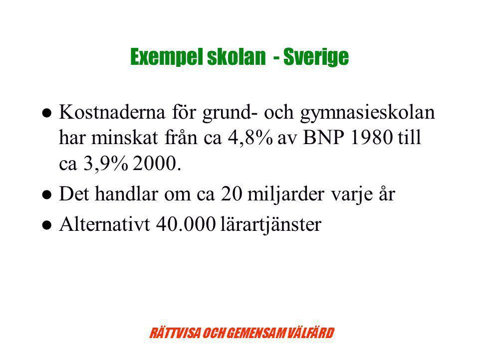 RÄTTVISA OCH GEMENSAM VÄLFÄRD Exempel skolan - Sverige Kostnaderna för grund- och gymnasieskolan har minskat från ca 4,8% av BNP 1980 till ca 3,9% 2000.