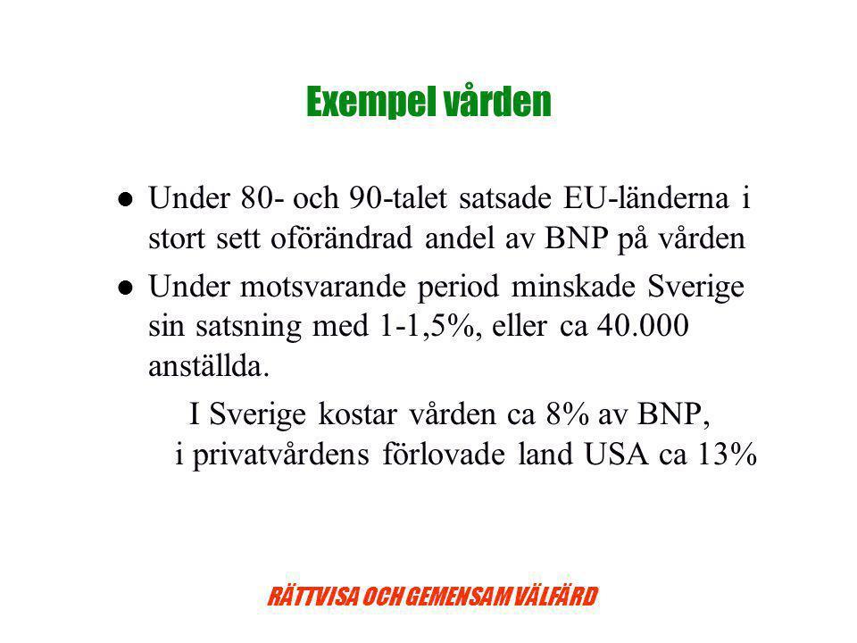RÄTTVISA OCH GEMENSAM VÄLFÄRD Exempel vården Under 80- och 90-talet satsade EU-länderna i stort sett oförändrad andel av BNP på vården Under motsvarande period minskade Sverige sin satsning med 1-1,5%, eller ca 40.000 anställda.