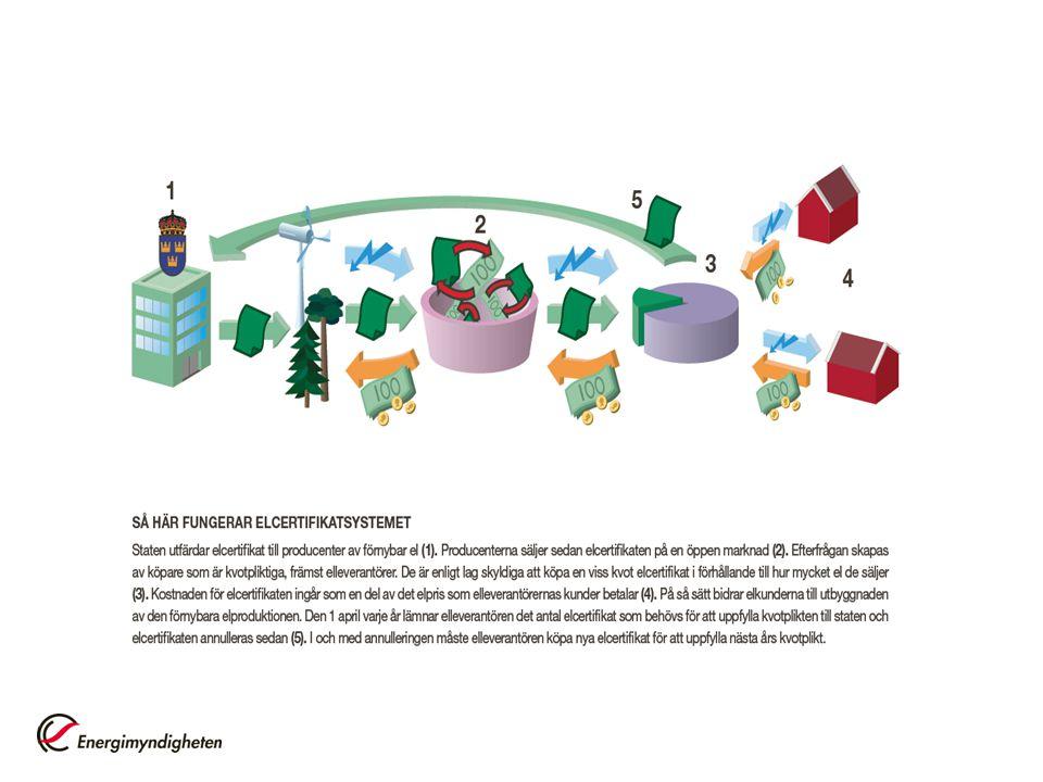 Elcertifikat – en rättighet för producent av el från förnybara energikällor och torv MWh 1 MWh = 1000 kWh Försäljning av elcertifikat Medelpris 2010: 26 öre/kWh Total intäkt 2010 Försäljning av el Elspotpris 2010: 54 öre/kWh