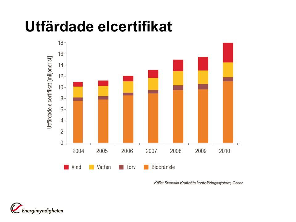 Gemensam elcertifikatsmarknad med Norge Vad händer nu.