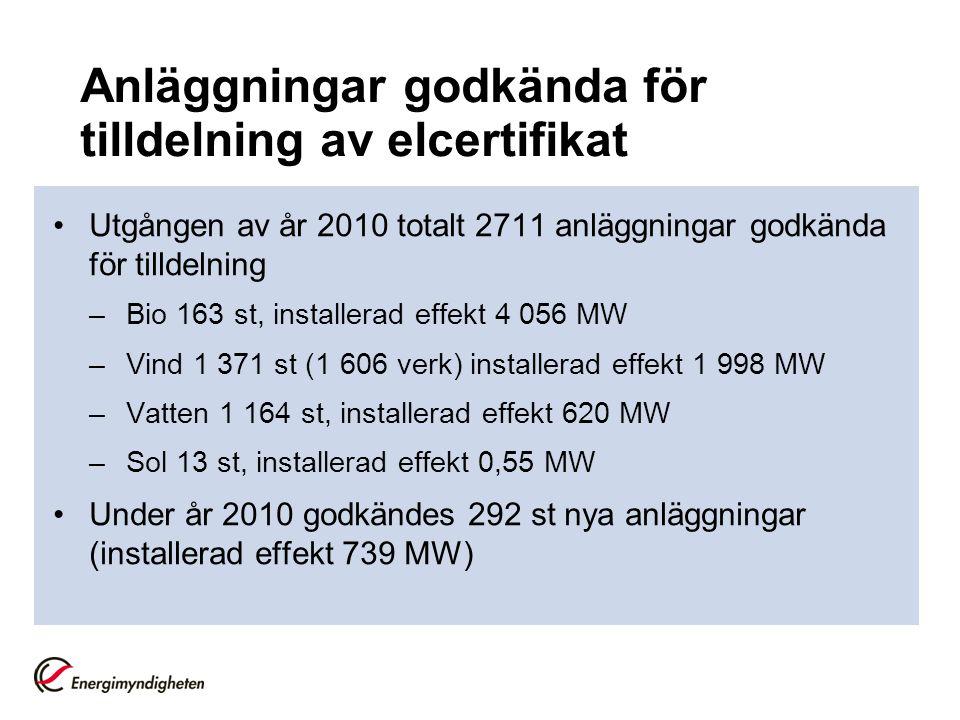 Anläggningar godkända för tilldelning av elcertifikat Utgången av år 2010 totalt 2711 anläggningar godkända för tilldelning –Bio 163 st, installerad effekt 4 056 MW –Vind 1 371 st (1 606 verk) installerad effekt 1 998 MW –Vatten 1 164 st, installerad effekt 620 MW –Sol 13 st, installerad effekt 0,55 MW Under år 2010 godkändes 292 st nya anläggningar (installerad effekt 739 MW)