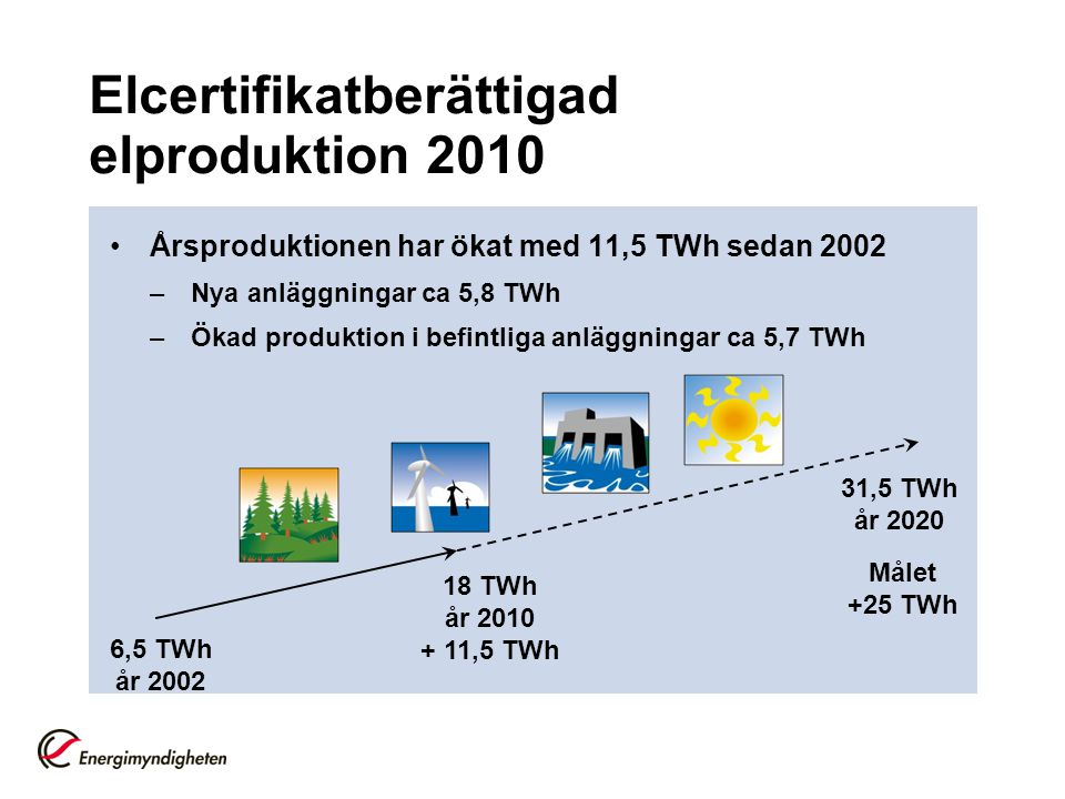 Förslag om ny elcertifikatslag En ny lag om elcertifikat prop.