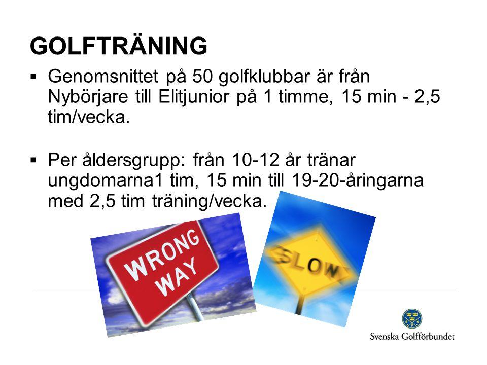 GOLFTRÄNING  Genomsnittet på 50 golfklubbar är från Nybörjare till Elitjunior på 1 timme, 15 min - 2,5 tim/vecka.