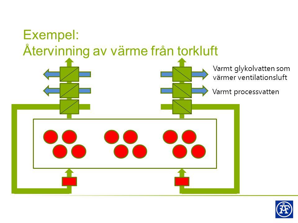 Exempel: Återvinning av värme från torkluft Varmt processvatten Varmt glykolvatten som värmer ventilationsluft