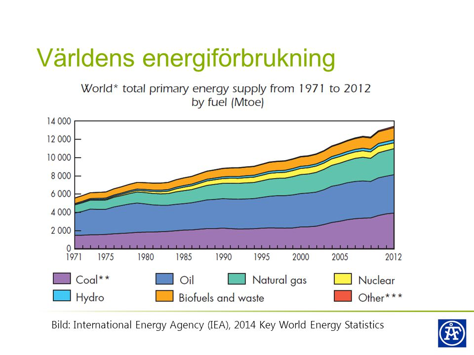 Världens energiförbrukning Bild: International Energy Agency (IEA), 2014 Key World Energy Statistics