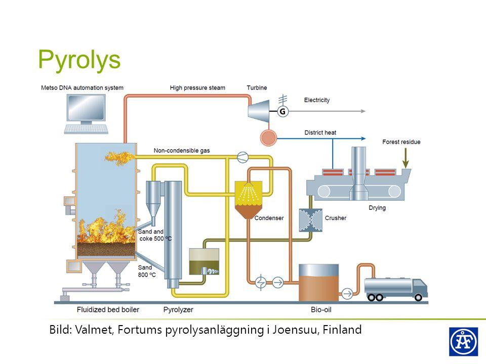 Pyrolys Bild: Valmet, Fortums pyrolysanläggning i Joensuu, Finland