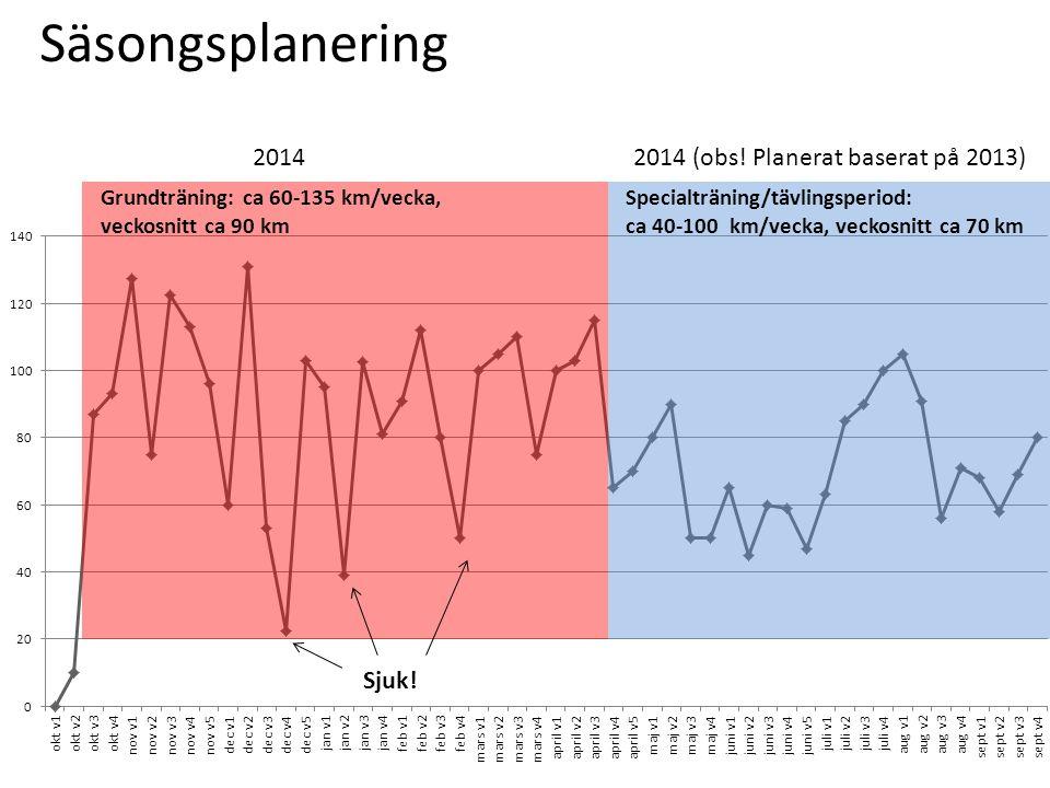 Säsongsplanering Grundträning: ca 60-135 km/vecka, veckosnitt ca 90 km Sjuk! 2014 Specialträning/tävlingsperiod: ca 40-100 km/vecka, veckosnitt ca 70