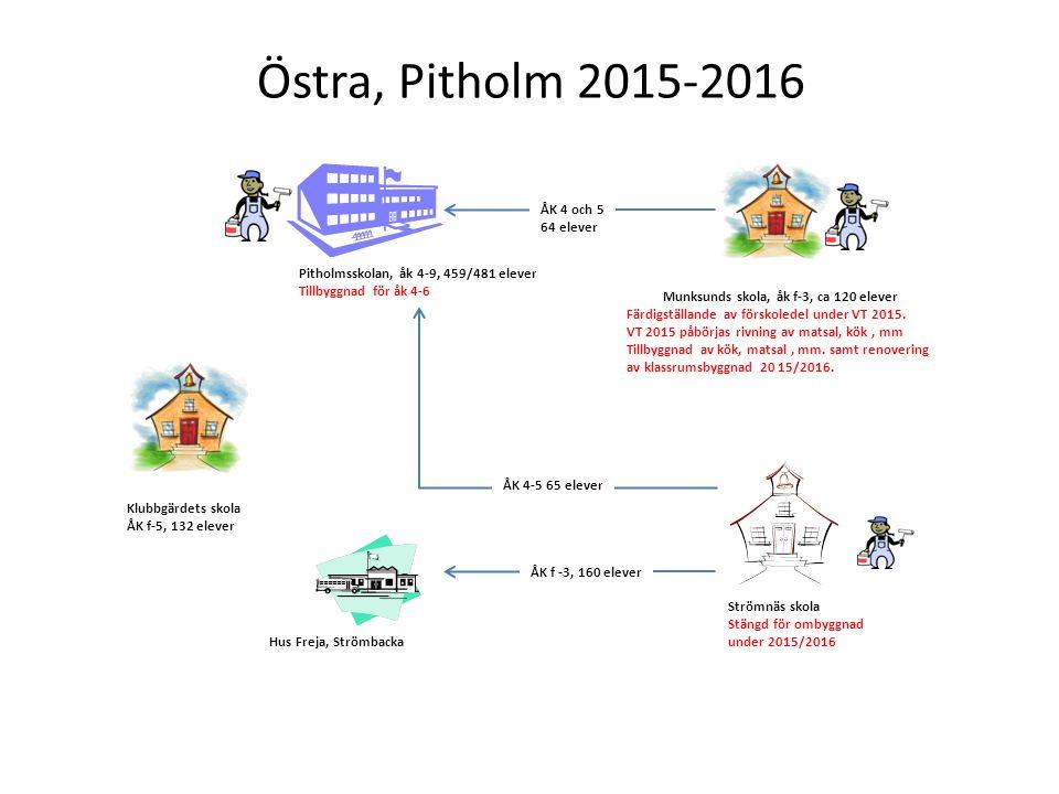 Östra, Pitholm 2015-2016 Pitholmsskolan, åk 4-9, 459/481 elever Tillbyggnad för åk 4-6 Strömnäs skola Stängd för ombyggnad under 2015/2016 Klubbgärdet