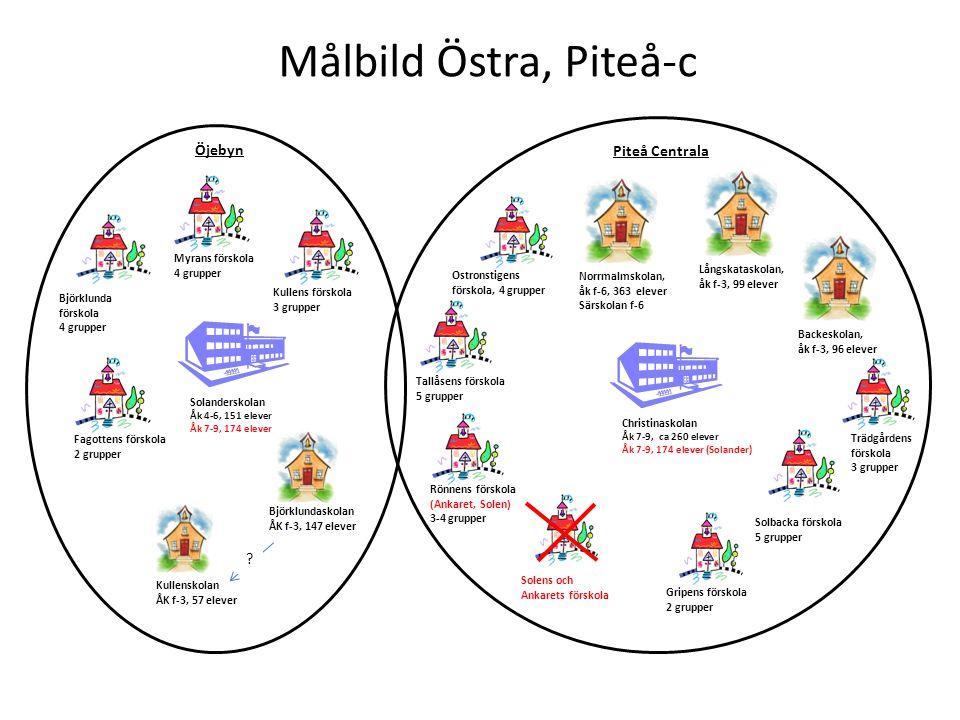 Målbild Östra, Piteå-c Ostronstigens förskola, 4 grupper Kullenskolan ÅK f-3, 57 elever Björklunda förskola 4 grupper Myrans förskola 4 grupper Kullen