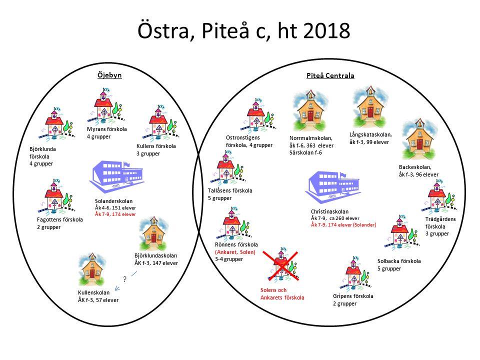 Östra, Piteå c, ht 2018 Ostronstigens förskola, 4 grupper Kullenskolan ÅK f-3, 57 elever Björklunda förskola 4 grupper Myrans förskola 4 grupper Kulle