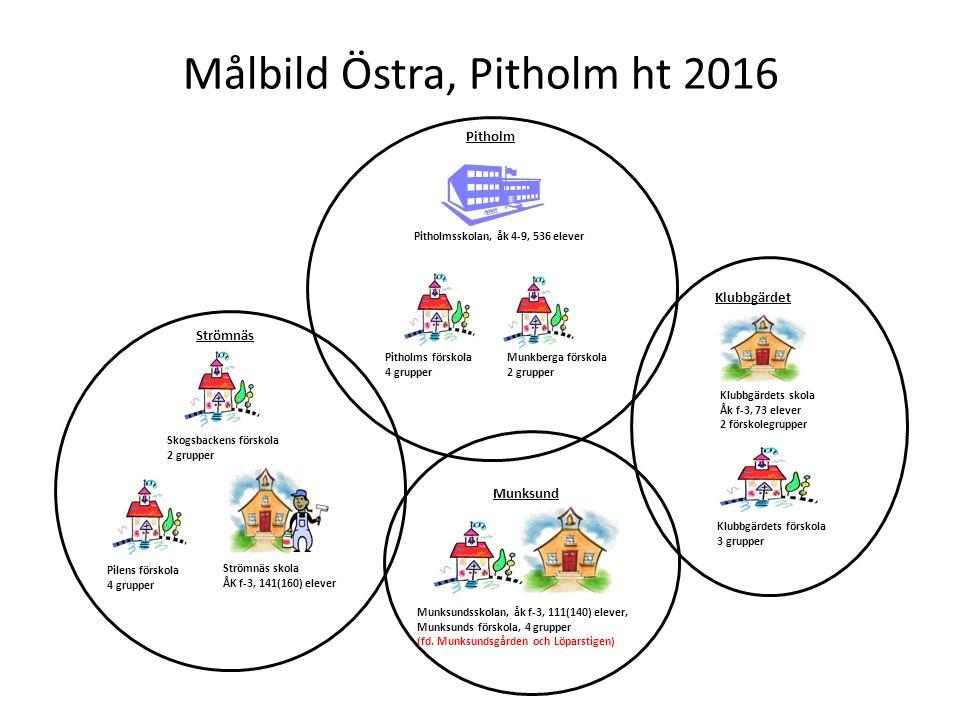 Målbild Östra, Pitholm ht 2016 Klubbgärdets skola Åk f-3, 73 elever 2 förskolegrupper Klubbgärdets förskola 3 grupper Pitholmsskolan, åk 4-9, 536 elev