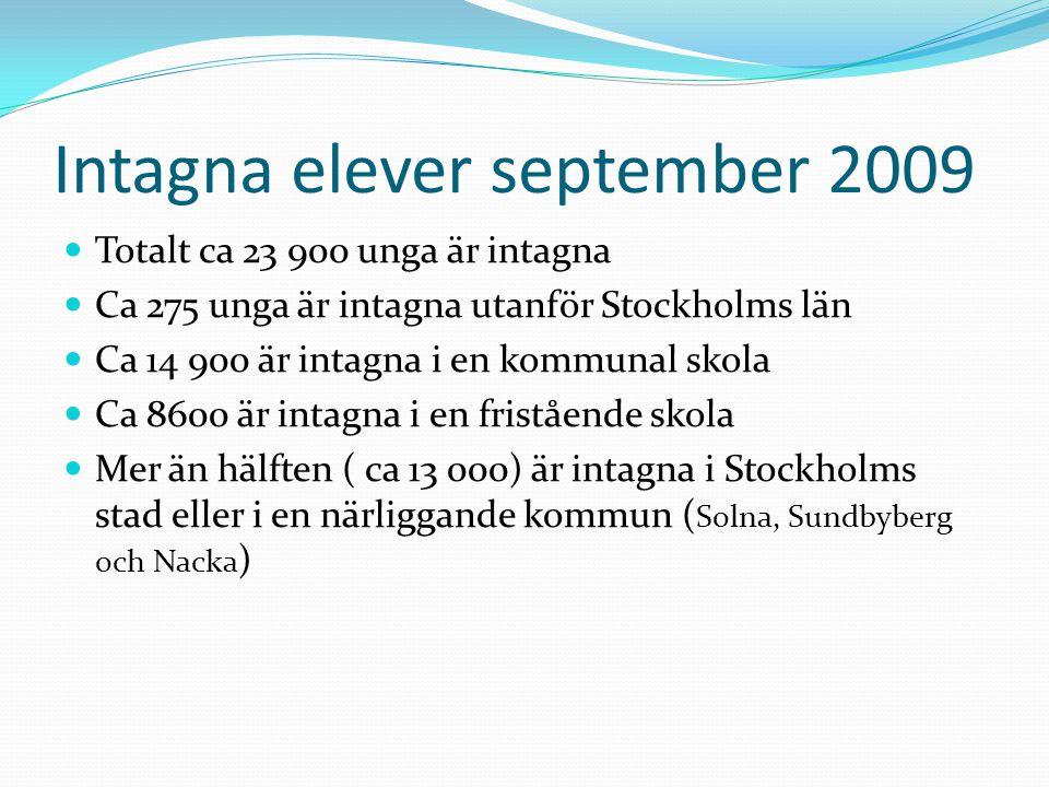 Intagna elever september 2009 Totalt ca 23 900 unga är intagna Ca 275 unga är intagna utanför Stockholms län Ca 14 900 är intagna i en kommunal skola Ca 8600 är intagna i en fristående skola Mer än hälften ( ca 13 000) är intagna i Stockholms stad eller i en närliggande kommun ( Solna, Sundbyberg och Nacka )