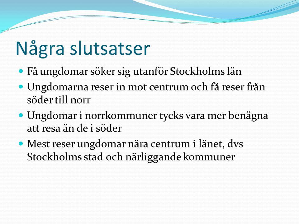 Några slutsatser Få ungdomar söker sig utanför Stockholms län Ungdomarna reser in mot centrum och få reser från söder till norr Ungdomar i norrkommuner tycks vara mer benägna att resa än de i söder Mest reser ungdomar nära centrum i länet, dvs Stockholms stad och närliggande kommuner
