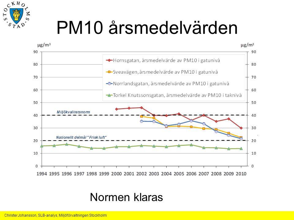 Christer Johansson, SLB-analys, Miljöförvaltningen Stockholm PM10 årsmedelvärden Normen klaras