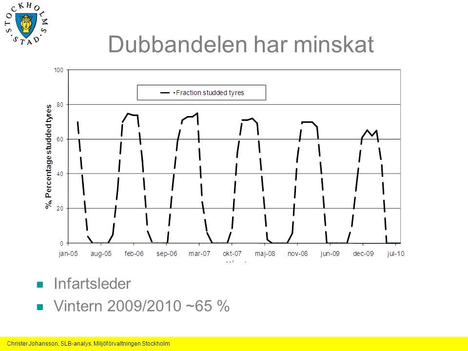 Christer Johansson, SLB-analys, Miljöförvaltningen Stockholm Dubbandelen har minskat Infartsleder Vintern 2009/2010 ~65 %