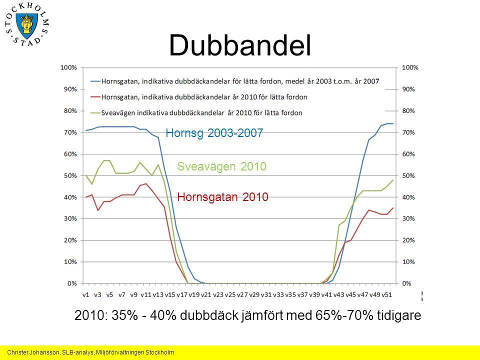Christer Johansson, SLB-analys, Miljöförvaltningen Stockholm Dubbandel 2010: 35% - 40% dubbdäck jämfört med 65%-70% tidigare Hornsg 2003-2007 Sveaväge