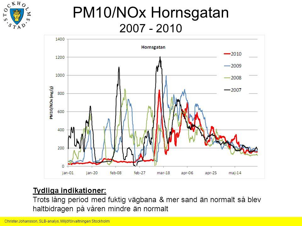 Christer Johansson, SLB-analys, Miljöförvaltningen Stockholm PM10/NOx Hornsgatan 2007 - 2010 Tydliga indikationer: Trots lång period med fuktig vägban