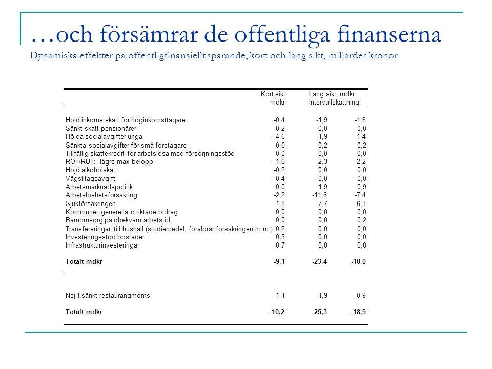 …och försämrar de offentliga finanserna Dynamiska effekter på offentligfinansiellt sparande, kort och lång sikt, miljarder kronor Kort siktLång sikt, mdkr mdkrintervallskattning Höjd inkomstskatt för höginkomsttagare-0,4-1,9-1,8 Sänkt skatt pensionärer0,20,0 Höjda socialavgifter unga-4,6-1,9-1,4 Sänkta socialavgifter för små företagare0,60,2 Tillfällig skattekredit för arbetslösa med försörjningsstöd0,0 ROT/RUT: lägre max belopp-1,6-2,3-2,2 Höjd alkoholskatt-0,20,0 Vägslitageavgift-0,40,0 Arbetsmarknadspolitik0,01,90,9 Arbetslöshetsförsäkring-2,2-11,6-7,4 Sjukförsäkringen-1,8-7,7-6,3 Kommuner generella o riktade bidrag0,0 Barnomsorg på obekväm arbetstid0,0 0,2 Transfereringar till hushåll (studiemedel, föräldrar försäkringen m.m.)0,20,0 Investeringsstöd bostäder0,30,0 Infrastrukturinvesteringar0,70,0 Totalt mdkr-9,1-23,4-18,0 Nej t sänkt restaurangmoms-1,1-1,9-0,9 Totalt mdkr-10,2-25,3-18,9