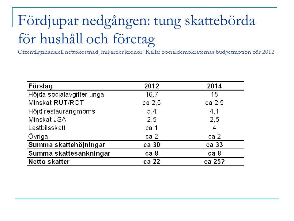 Fördjupar nedgången: tung skattebörda för hushåll och företag Offentligfinansiell nettokostnad, miljarder kronor. Källa: Socialdemokraternas budgetmot