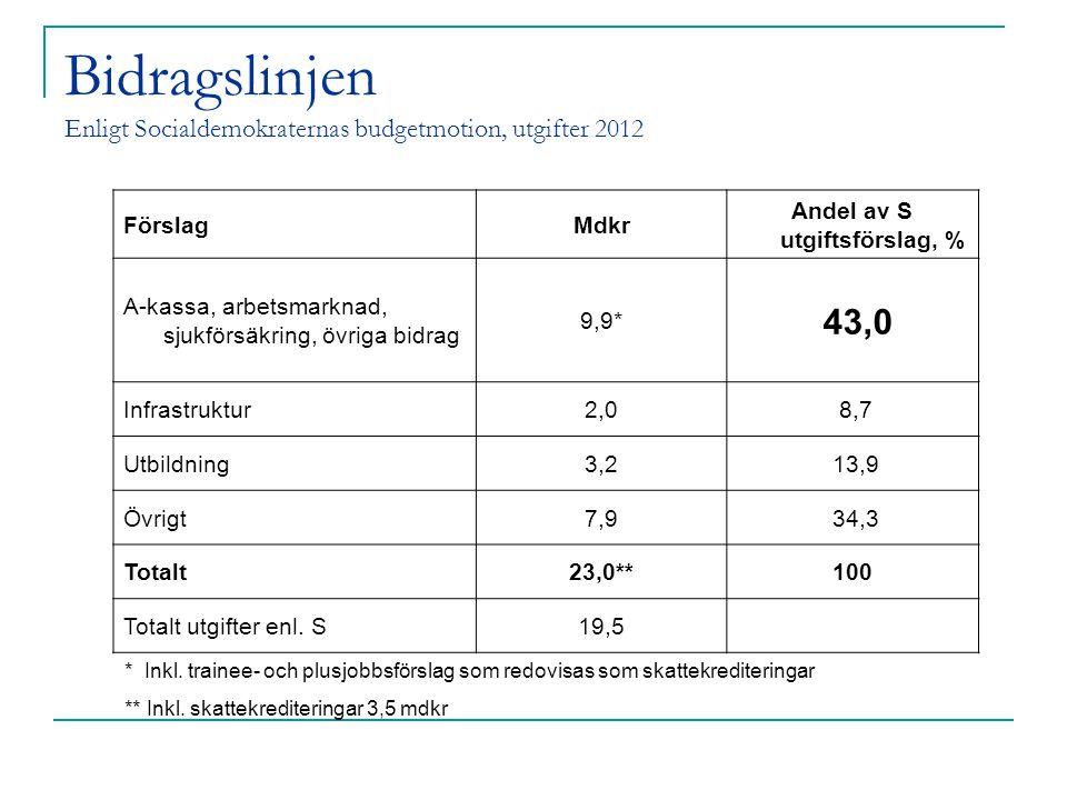 Bidragslinjen Enligt Socialdemokraternas budgetmotion, utgifter 2012 FörslagMdkr Andel av S utgiftsförslag, % A-kassa, arbetsmarknad, sjukförsäkring, övriga bidrag 9,9* 43,0 Infrastruktur2,0 8,7 Utbildning3,2 13,9 Övrigt7,9 34,3 Totalt23,0**100 Totalt utgifter enl.