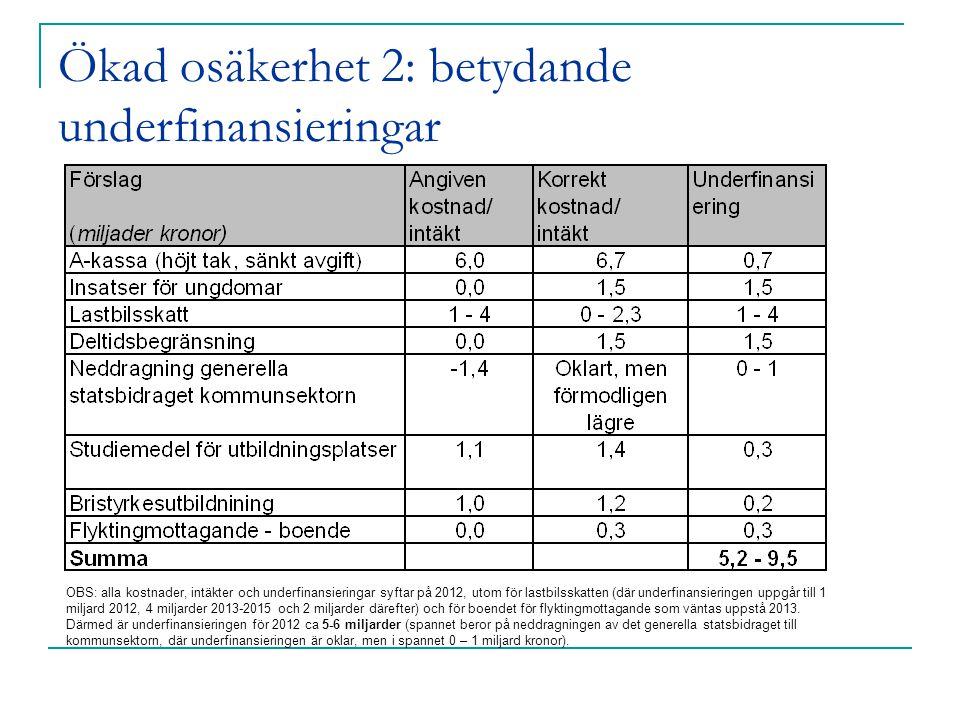Ökad osäkerhet 2: betydande underfinansieringar OBS: alla kostnader, intäkter och underfinansieringar syftar på 2012, utom för lastbilsskatten (där underfinansieringen uppgår till 1 miljard 2012, 4 miljarder 2013-2015 och 2 miljarder därefter) och för boendet för flyktingmottagande som väntas uppstå 2013.