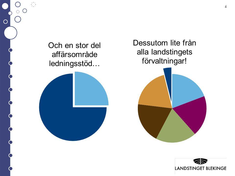 15 Vi bryr oss om miljön 2011 vägde Landstingskatalogen 186 gram och trycktes upp i 95 000 exemplar.