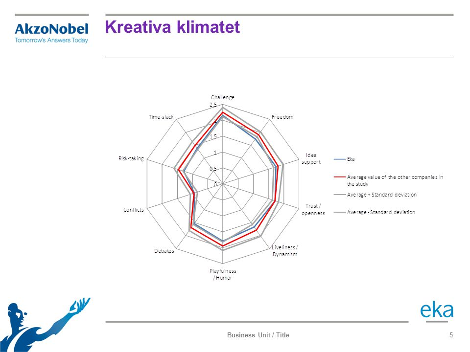 Kreativa klimatet Business Unit / Title5
